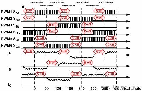 主电路电压电流波形