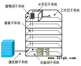 综合布线系统的常见组成结构-楼层布线立体示意图